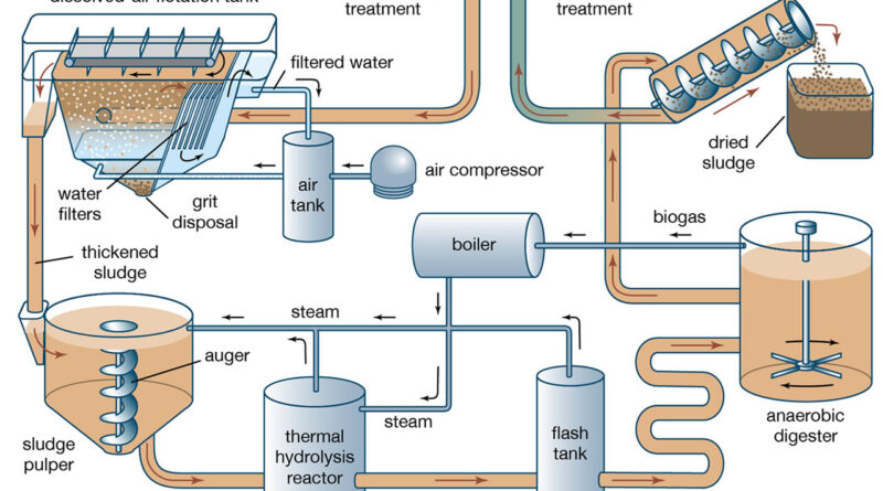 Anaerobic digesters of Waste Water